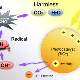 Phương pháp quang xúc tác trong xử lý nước thải