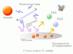 Sơ đồ xử lý ô nhiễm không khí bằng vật liệu nano TiO2